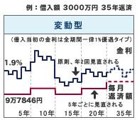 変動金利型ローン